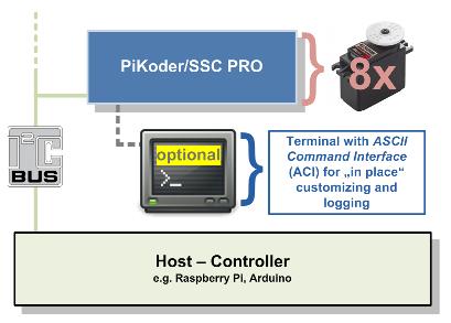 Servosteuerung mit Arduino über I2C