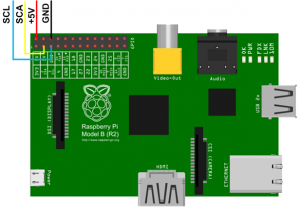 Belegung Connector Raspberry Pi