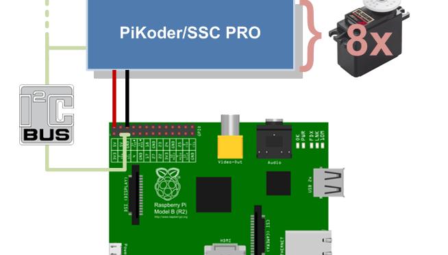 Servosteuerung mit Raspberry Pi über I2C